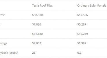 Tesla Roof Tile vs. Ordinary Solar Panel