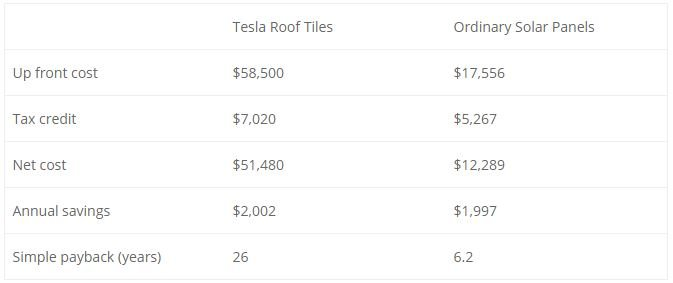 Tesla Roof Tile vs. Ordinary Solar Panel